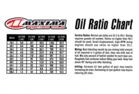 Oil Ratio Chart